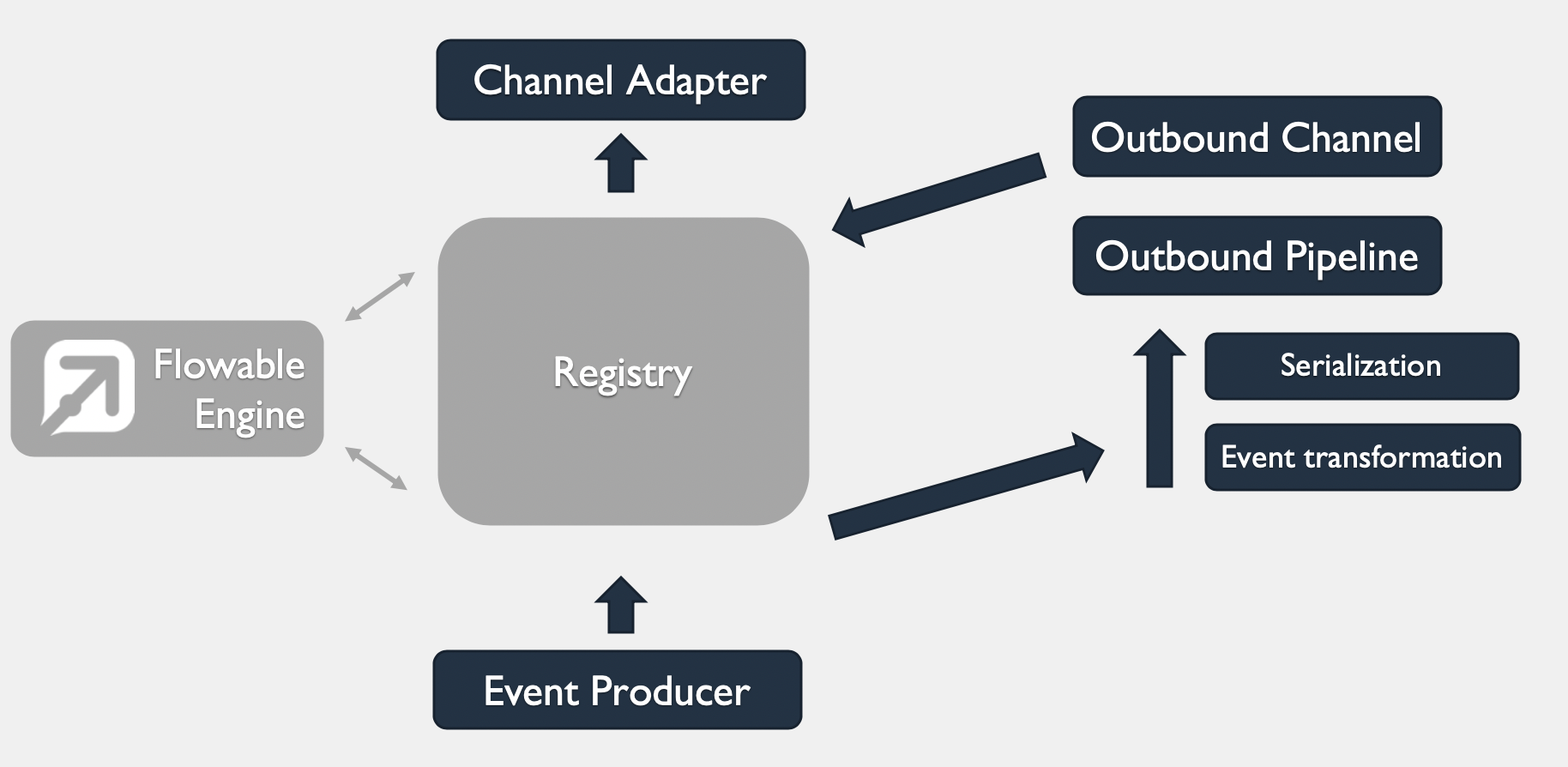 Outbound channel pipeline
