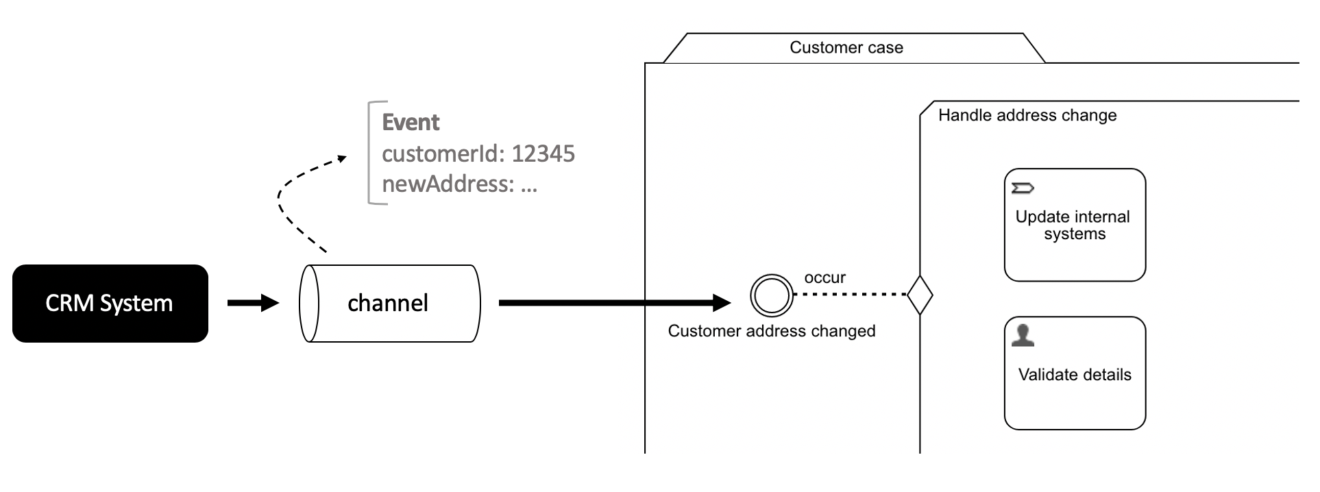 Case with event listener